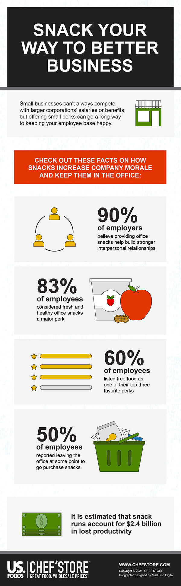 Office Snacks Infographic
